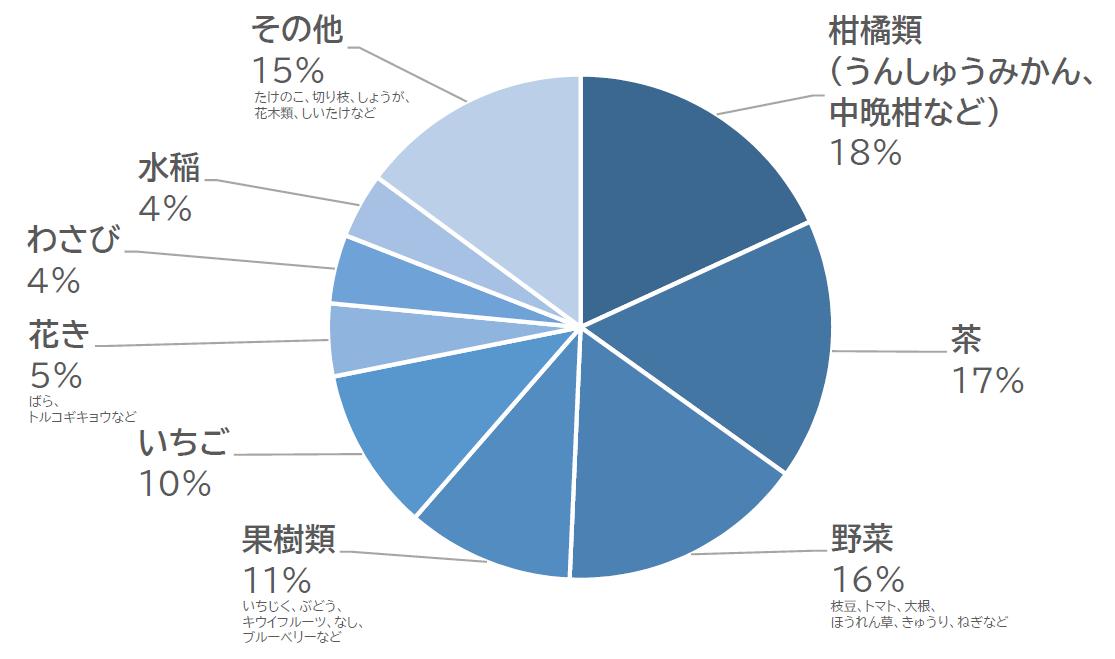 静岡市内における品目別収入保険加入者の割合(2020年12月31日現在)